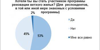 Расселение и снос ветхого жилья в Москве: исследование Domofond